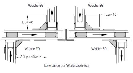 Weichen-90